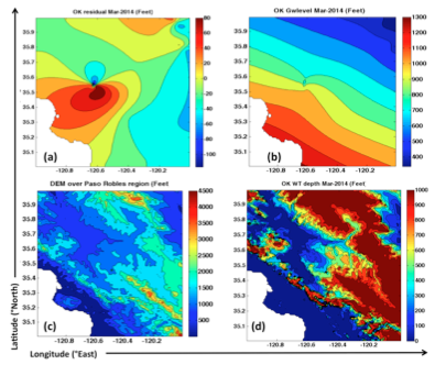 Kriging plots for March-20014