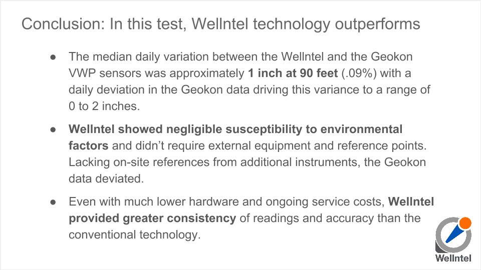 Comparing Wellntel to conventional technology for accuracy