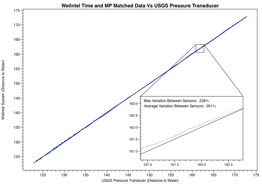 Wellntel Time and MP Matched Data Vs USGS Pressure Transducer
