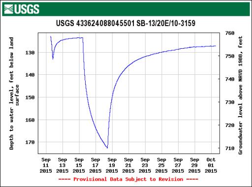 USGS Pump Test Hydrograph