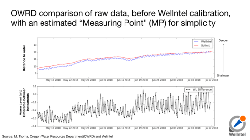 "OWRD comparison of raw data, before Wellntel calibration, with an estimated ""Measuring Point"" (MP) for simplicity"