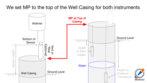 We set MP to the top of the Well Casing for both instruments