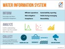 Wellntel Water Information System 2020